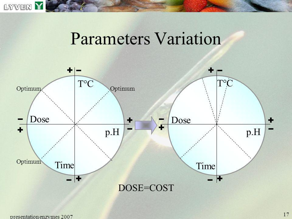 presentation enzymes 2007 17 Parameters Variation - + - - - + + + p.H T°C Time Dose Optimum - + - - - + + + p.H T°C Time Dose DOSE=COST
