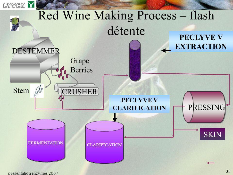 presentation enzymes 2007 33 Red Wine Making Process – flash détente CRUSHER PRESSING FERMENTATION SKIN DESTEMMER Stem Grape Berries PECLYVE V EXTRACT