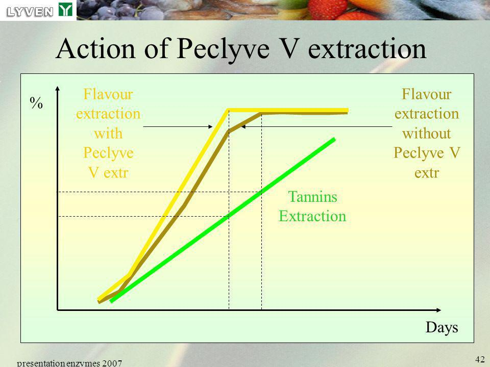 presentation enzymes 2007 42 Action of Peclyve V extraction Tannins Extraction % Days Flavour extraction with Peclyve V extr Flavour extraction withou