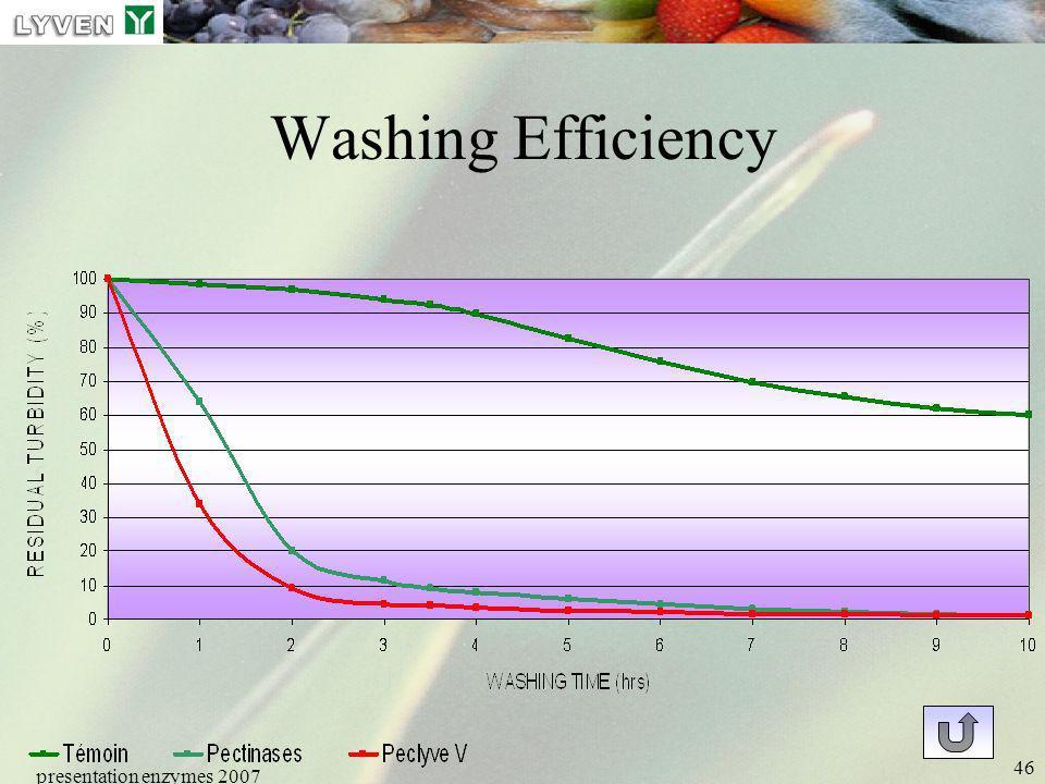 presentation enzymes 2007 46 Washing Efficiency