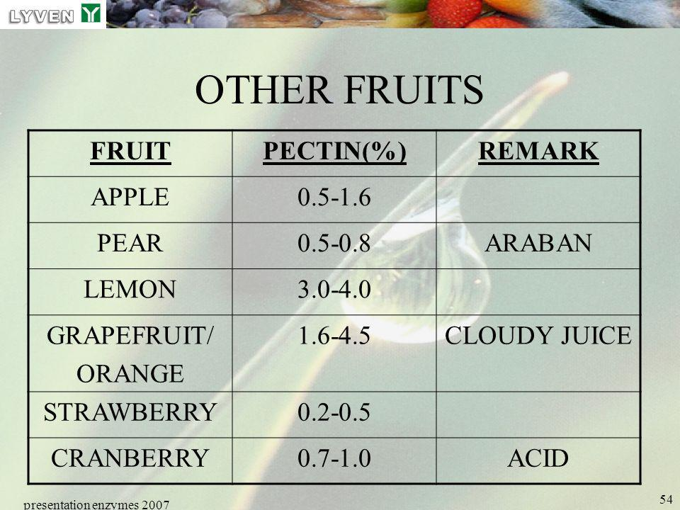 presentation enzymes 2007 54 OTHER FRUITS FRUITPECTIN(%)REMARK APPLE0.5-1.6 PEAR0.5-0.8ARABAN LEMON3.0-4.0 GRAPEFRUIT/ ORANGE 1.6-4.5CLOUDY JUICE STRA