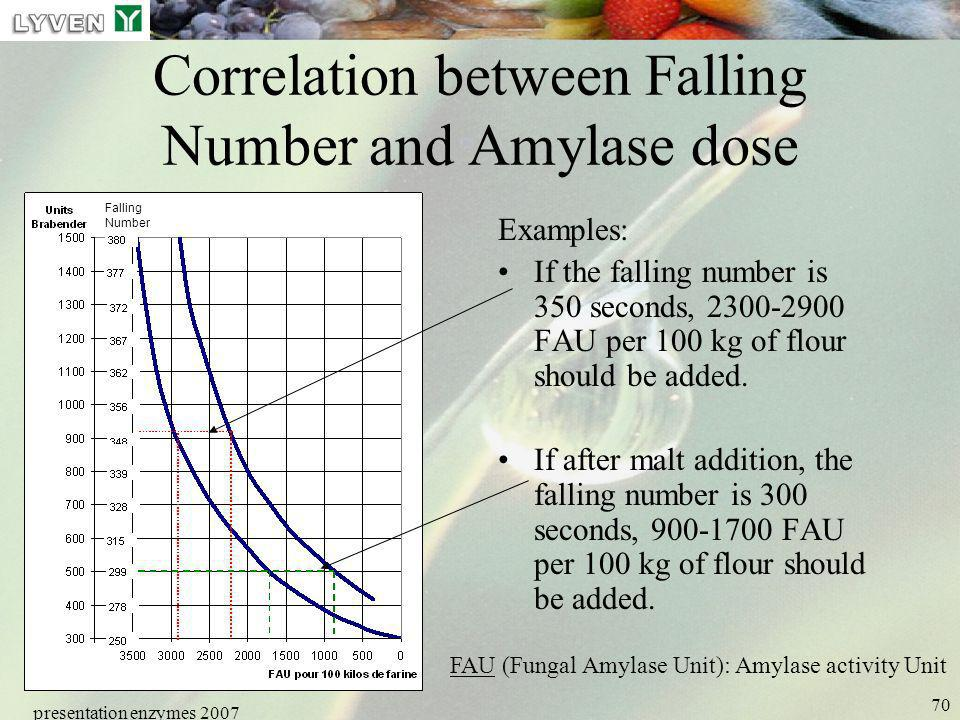 presentation enzymes 2007 70 Correlation between Falling Number and Amylase dose Examples: If the falling number is 350 seconds, 2300-2900 FAU per 100
