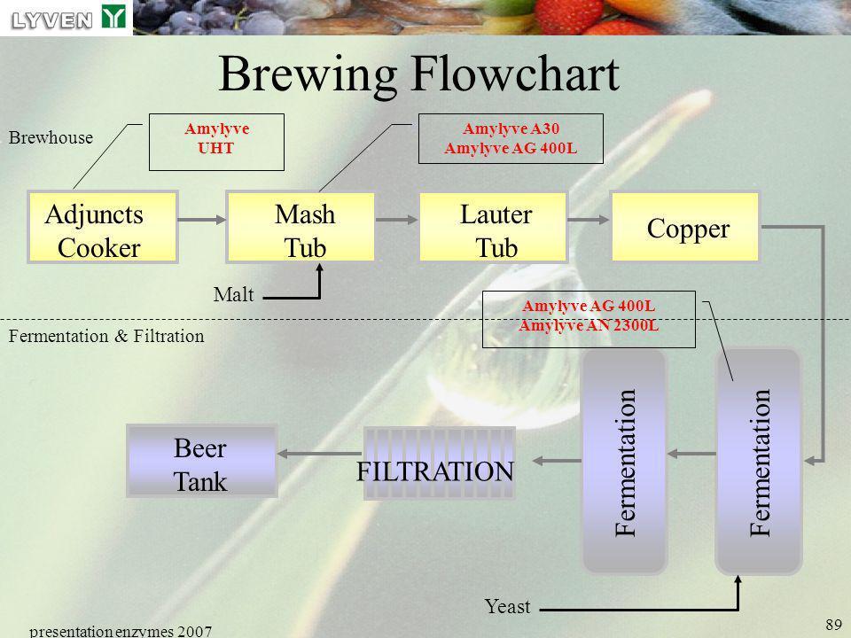 presentation enzymes 2007 89 Brewing Flowchart Adjuncts Cooker Mash Tub Lauter Tub Copper Fermentation Beer Tank FILTRATION Fermentation & Filtration