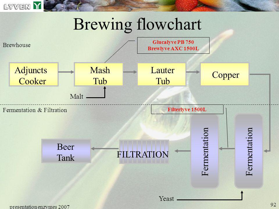 presentation enzymes 2007 92 Brewing flowchart Adjuncts Cooker Mash Tub Lauter Tub Copper Fermentation Beer Tank FILTRATION Fermentation & Filtration