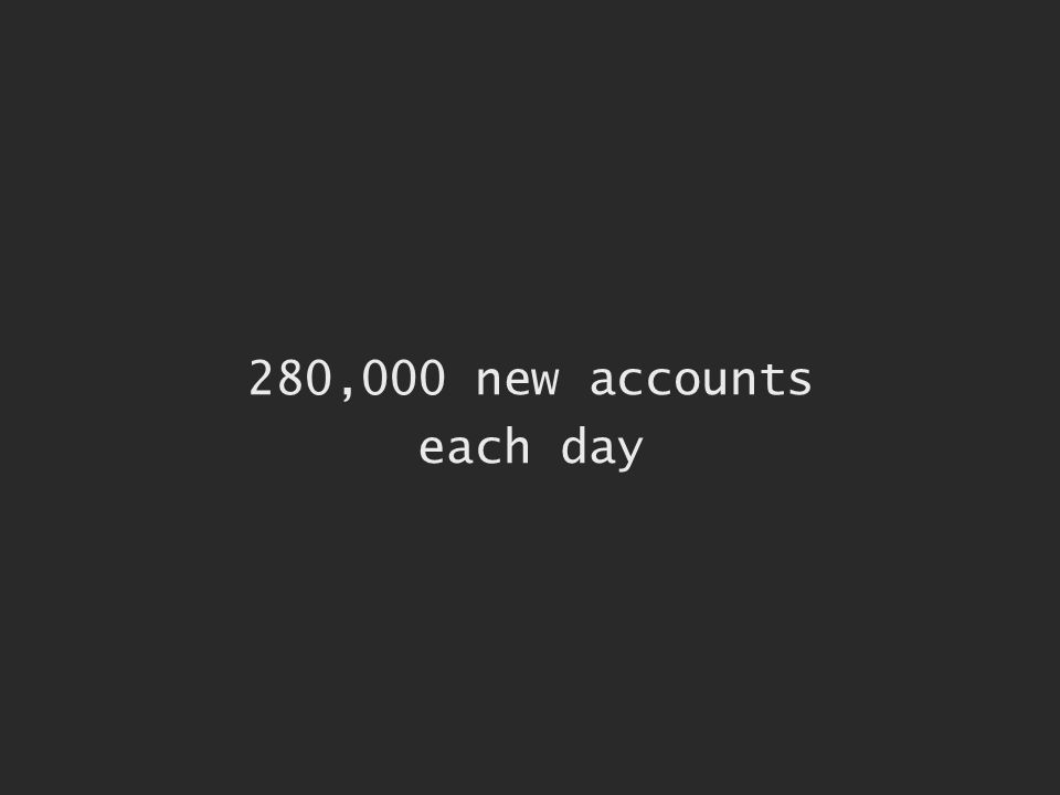 280,000 new accounts each day