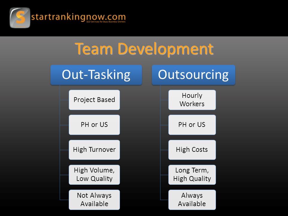 Team Development Out-Tasking Project BasedPH or USHigh Turnover High Volume, Low Quality Not Always Available Outsourcing Hourly Workers PH or USHigh Costs Long Term, High Quality Always Available