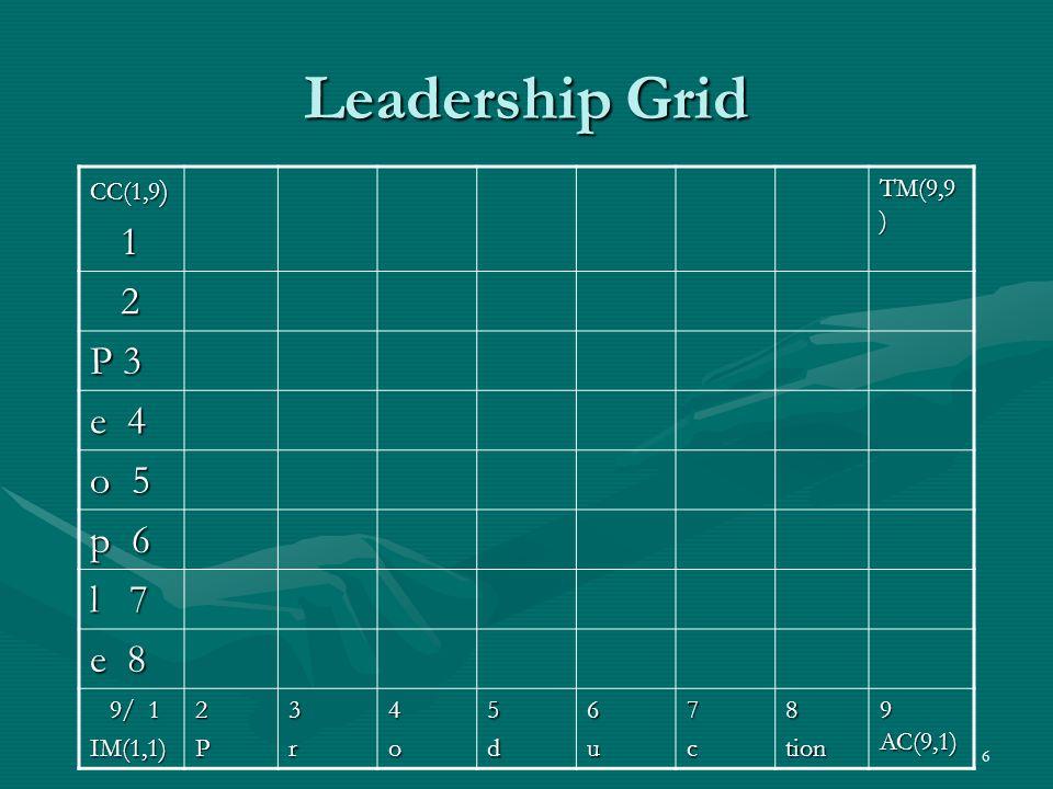6 Leadership Grid CC(1,9 ) 1 TM(9,9 ) 2 P 3 e 4 o 5 p 6 l 7 e 8 9/ 1 9/ 1IM(1,1)2P3r4o5d6u7c8tion 9 AC(9,1)