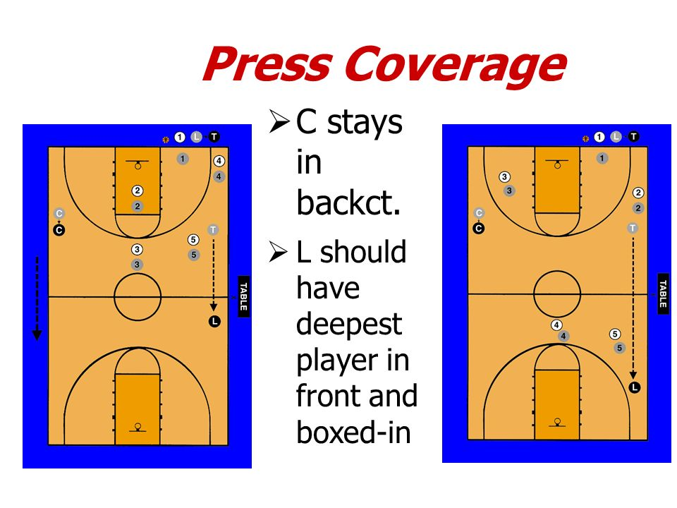 Press Coverage C stays in backct. L should have deepest player in front and boxed-in