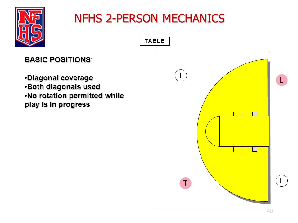40 NFHS 2-PERSON MECHANICS TABLE BASIC POSITIONS BASIC POSITIONS: Diagonal coverageDiagonal coverage Both diagonals usedBoth diagonals used No rotatio
