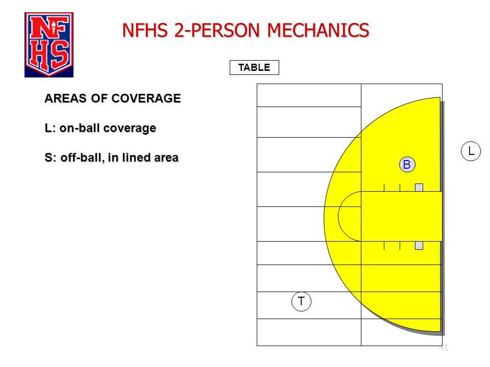 41 NFHS 2-PERSON MECHANICS TABLE AREAS OF COVERAGE L: on-ball coverage S: off-ball, in lined area B L T