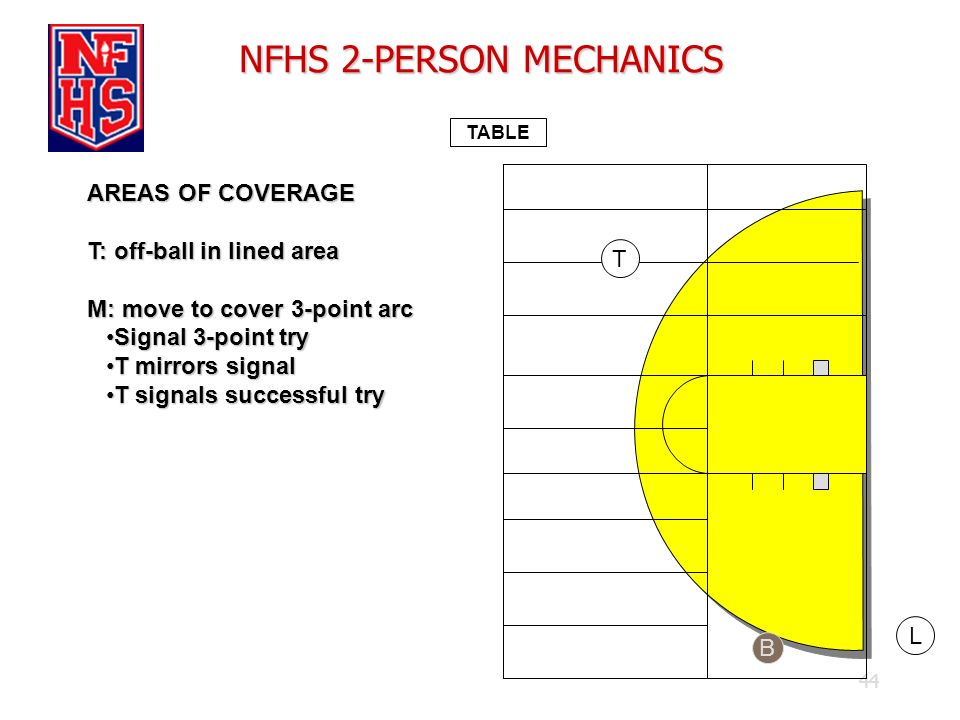 44 NFHS 2-PERSON MECHANICS TABLE AREAS OF COVERAGE T: off-ball in lined area M: move to cover 3-point arc Signal 3-point trySignal 3-point try T mirro