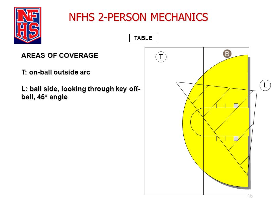 46 NFHS 2-PERSON MECHANICS TABLE AREAS OF COVERAGE T: on-ball outside arc L: ball side, looking through key off- ball, 45 o angle B L T