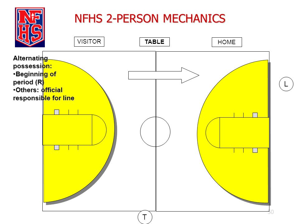 50 NFHS 2-PERSON MECHANICS TABLE VISITOR HOME T L Alternating possession: Beginning of period (R)Beginning of period (R) Others: official responsible