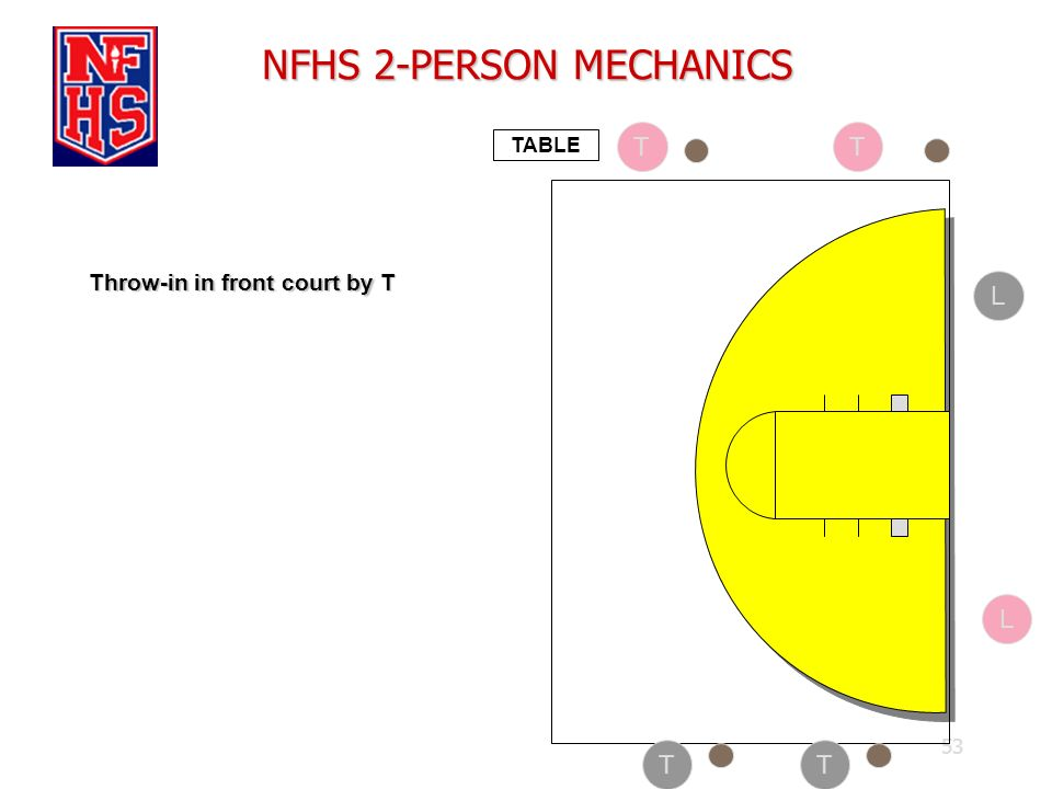 53 NFHS 2-PERSON MECHANICS TABLE Throw-in in front court by T T L T TT L