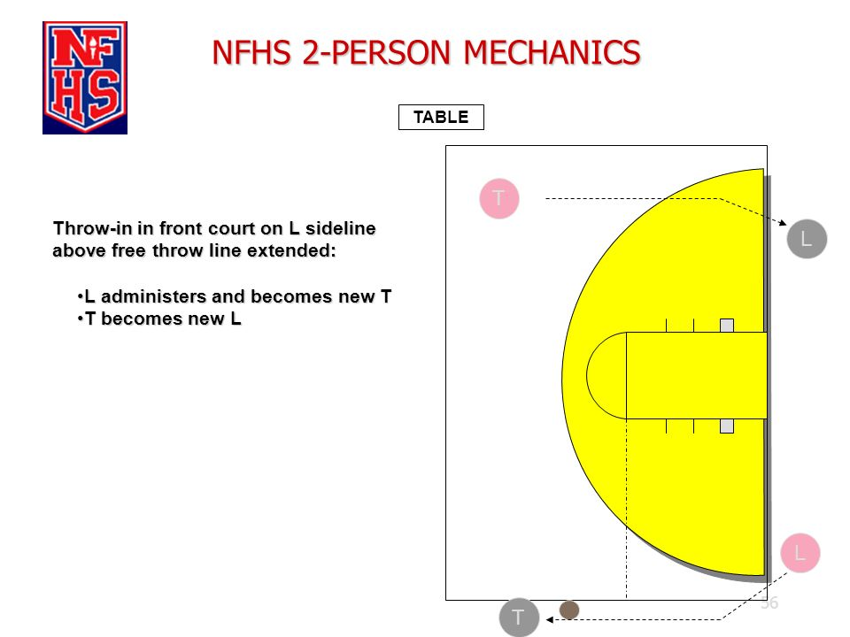 56 NFHS 2-PERSON MECHANICS TABLE Throw-in in front court on L sideline above free throw line extended: L administers and becomes new TL administers an
