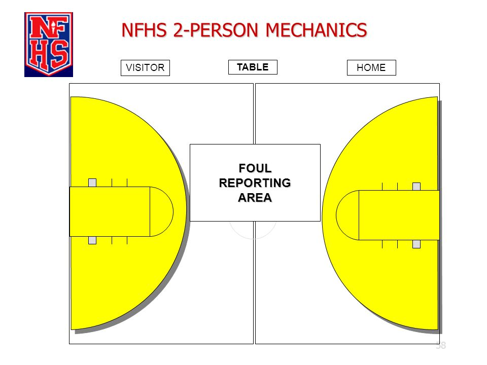 58 NFHS 2-PERSON MECHANICS TABLE VISITOR HOME FOULREPORTINGAREA