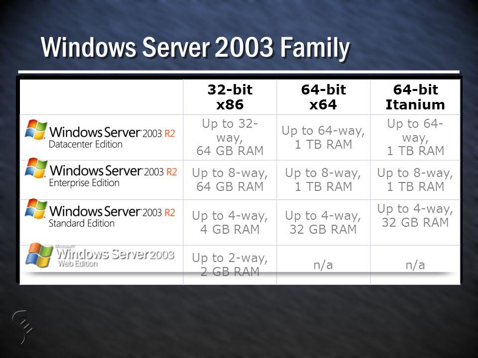 Windows Server 2003 Family 32-bit x86 64-bit x64 64-bit Itanium Up to 32- way, 64 GB RAM Up to 64-way, 1 TB RAM Up to 64- way, 1 TB RAM Up to 8-way, 64 GB RAM Up to 8-way, 1 TB RAM Up to 8-way, 1 TB RAM Up to 4-way, 4 GB RAM Up to 4-way, 32 GB RAM Up to 4-way, 32 GB RAM Up to 2-way, 2 GB RAM n/a