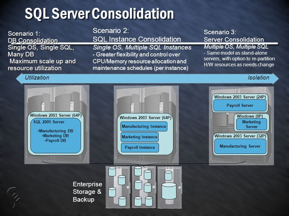 SQL Server Consolidation Scenario 1: DB Consolidation Single OS, Single SQL, Many DB Maximum scale up and resource utilization Scenario 1: DB Consolidation Single OS, Single SQL, Many DB Maximum scale up and resource utilization Scenario 2: SQL Instance Consolidation Single OS, Multiple SQL Instances - Greater flexibility and control over CPU/Memory resource allocation and maintenance schedules (per instance) Scenario 3: Server Consolidation Multiple OS, Multiple SQL - Same model as stand-alone servers, with option to re-partition H/W resources as needs change IsolationUtilization Manufacturing Instance Marketing Instance Payroll Instance Manufacturing DB Marketing DB Payroll DB Windows 2003 Server (64P) Enterprise Storage & Backup SQL 2005 Server Windows 2003 Server (64P) Payroll Server Marketing Server Manufacturing Server Windows 2003 Server (24P) Windows (8P) Windows 2003 Server (32P)