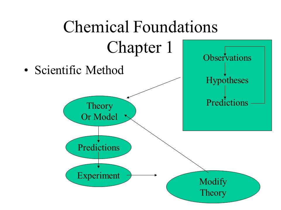 AP Chemistry Introductory Material