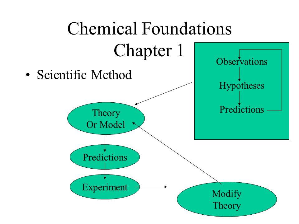 scientific method worksheet pdf for 3rd grade - Google Search ...