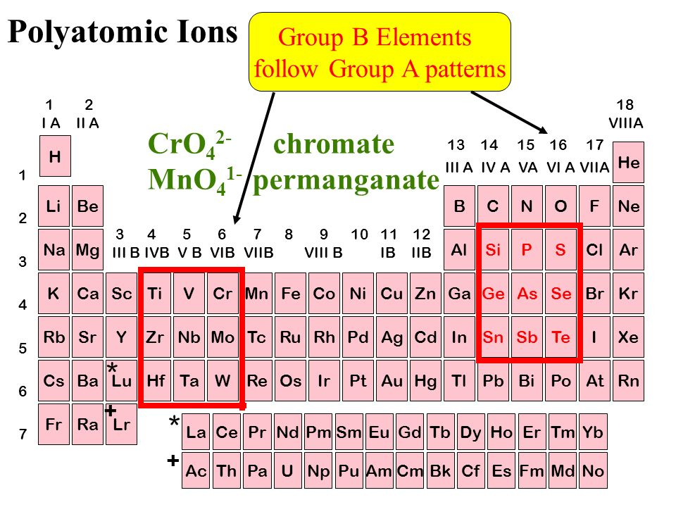 Polyatomic Ions Per-ate 1 more O - ate - ite 1 less O hypo-ite 2 less O (also notice oxidation # of nonmetal changes)