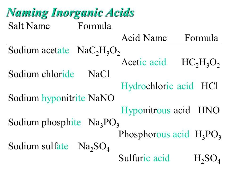 Naming Inorganic Acids