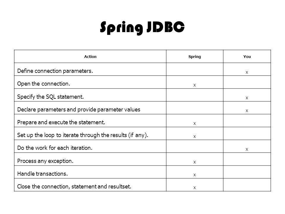 Spring JDBC ActionSpringYou Define connection parameters. X Open the connection. X Specify the SQL statement. X Declare parameters and provide paramet
