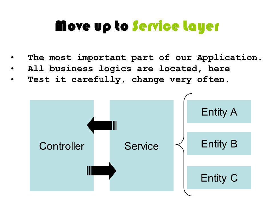 Move up to Service Layer The most important part of our Application. All business logics are located, here Test it carefully, change very often. Contr
