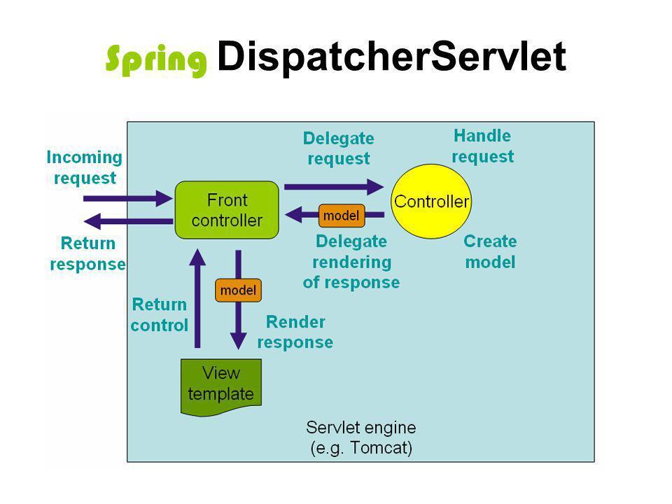 Spring DispatcherServlet