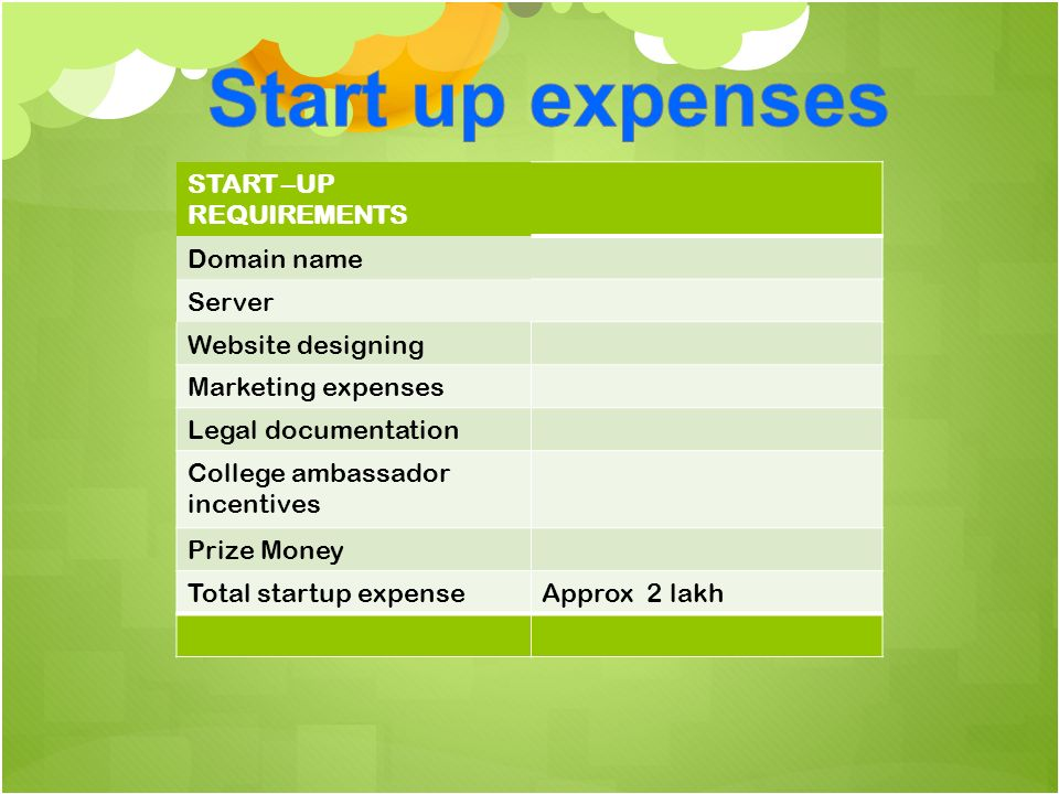 START –UP REQUIREMENTS Domain name Server Website designing Marketing expenses Legal documentation College ambassador incentives Prize Money Total startup expenseApprox 2 lakh