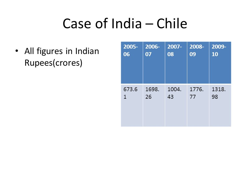 Case of India – Chile All figures in Indian Rupees(crores) 2005- 06 2006- 07 2007- 08 2008- 09 2009- 10 673.6 1 1698. 26 1004. 43 1776. 77 1318. 98