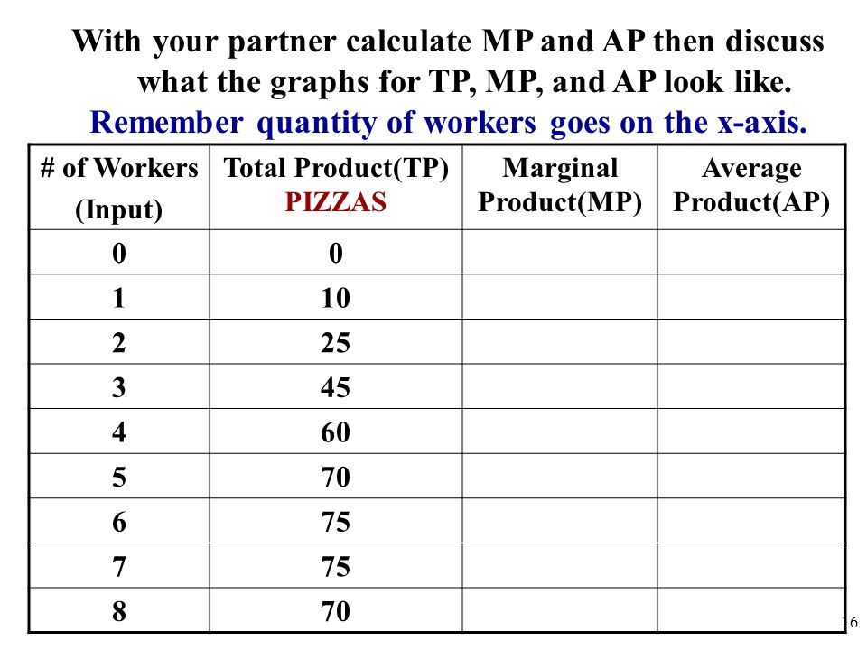 With your partner calculate MP and AP then discuss what the graphs for TP, MP, and AP look like. Remember quantity of workers goes on the x-axis. # of