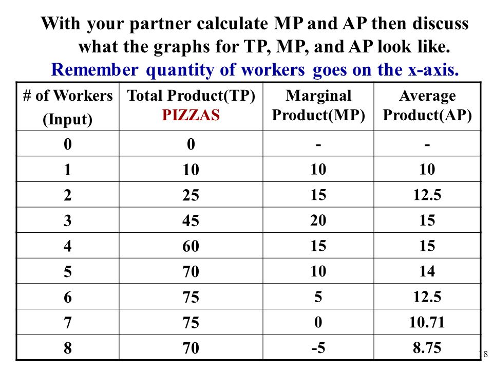 # of Workers (Input) Total Product(TP) PIZZAS Marginal Product(MP) Average Product(AP) 00 -- 110 225 1512.5 345 2015 460 15 570 1014 675 512.5 775 010