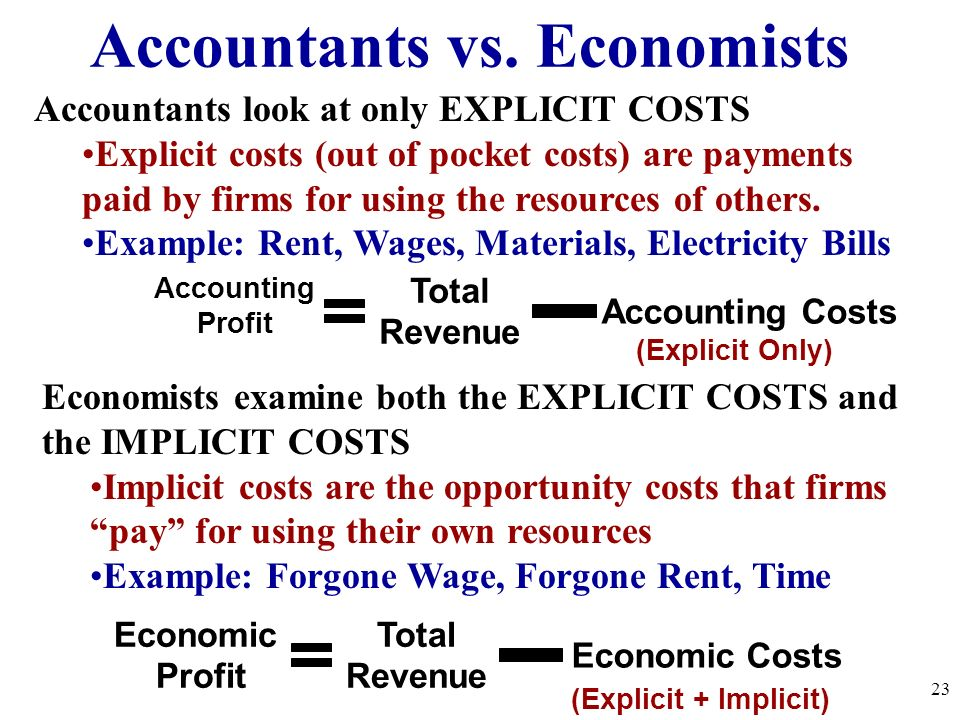 Accountants vs. Economists Accounting Profit Total Revenue Accounting Costs (Explicit Only) Accountants look at only EXPLICIT COSTS Explicit costs (ou