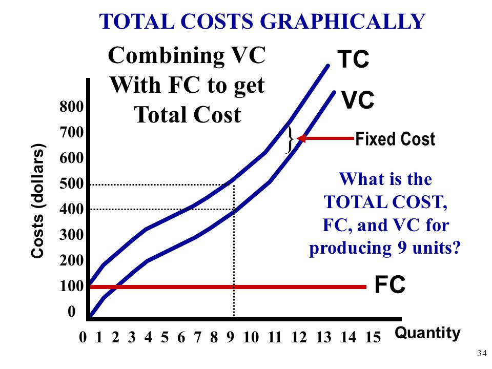 Quantity Costs (dollars) TC Fixed Cost VC FC Combining VC With FC to get Total Cost 0 1 2 3 4 5 6 7 8 9 10 11 12 13 14 15 What is the TOTAL COST, FC,