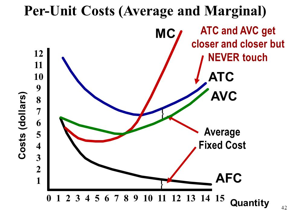 Quantity Costs (dollars) AFC AVC ATC MC Per-Unit Costs (Average and Marginal) 12 11 10 9 8 7 6 5 4 3 2 1 0 1 2 3 4 5 6 7 8 9 10 11 12 13 14 15 Average