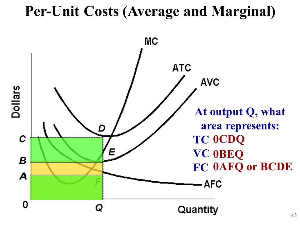 Per-Unit Costs (Average and Marginal) At output Q, what area represents: TC VC FC 0CDQ 0BEQ 0AFQ or BCDE 43