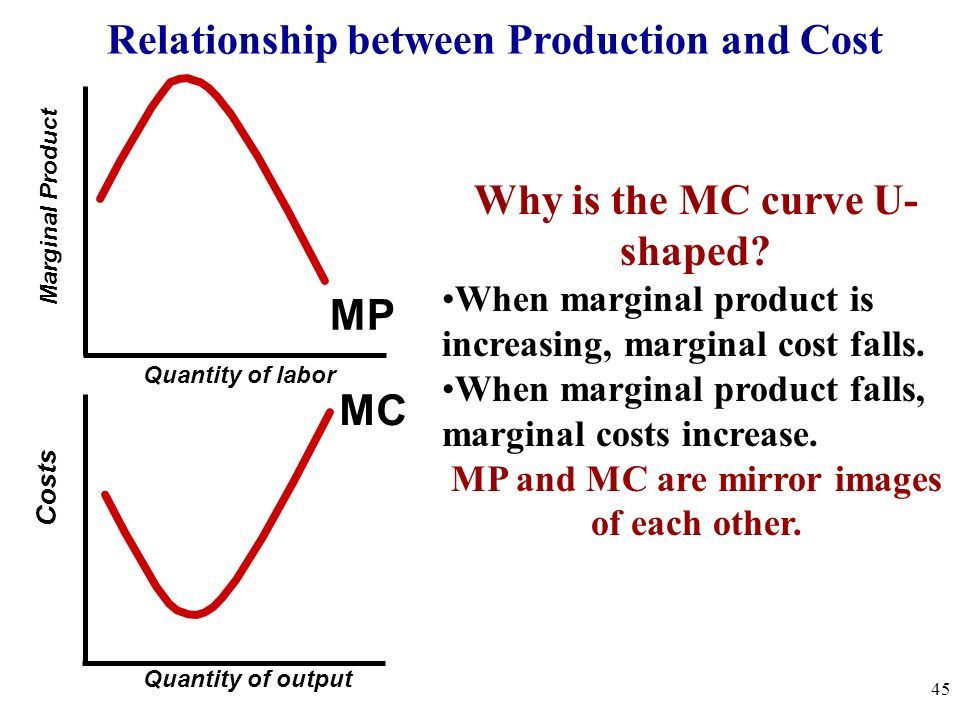 Relationship between Production and Cost Costs Marginal Product Quantity of labor Quantity of output MP MC Why is the MC curve U- shaped? When margina