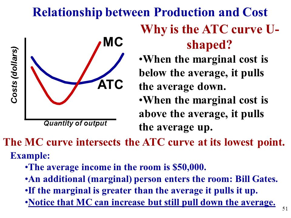 Costs (dollars) Average product and marginal product Quantity of labor Quantity of output MP AP MC ATC Why is the ATC curve U- shaped? When the margin