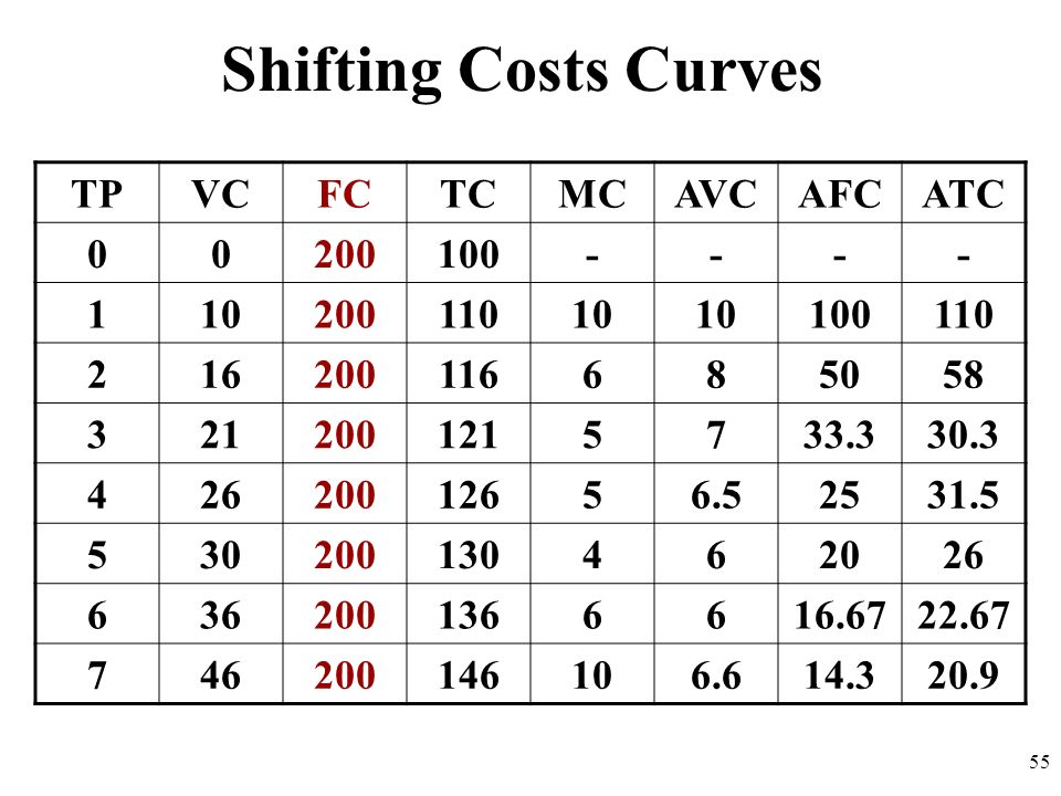 Shifting Costs Curves TPVCFCTCMCAVCAFCATC 00200100---- 11020011010 100110 216200116685058 3212001215733.330.3 42620012656.52531.5 530200130462026 6362