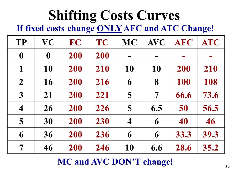 Shifting Costs Curves TPVCFCTCMCAVCAFCATC 00200 ---- 11020021010 200210 21620021668100108 3212002215766.673.6 42620022656.55056.5 530200230464046 6362