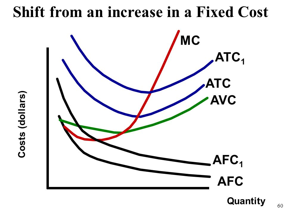 Quantity Costs (dollars) AFC AVC ATC MC Shift from an increase in a Fixed Cost ATC 1 AFC 1 60