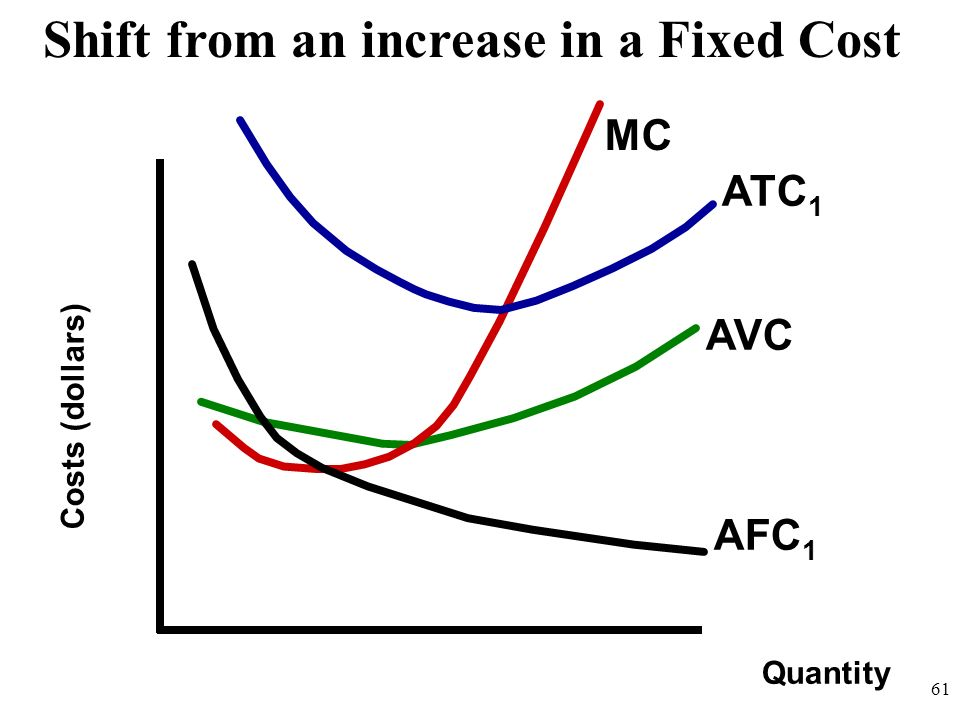 Quantity Costs (dollars) MC Shift from an increase in a Fixed Cost ATC 1 AVC AFC 1 61