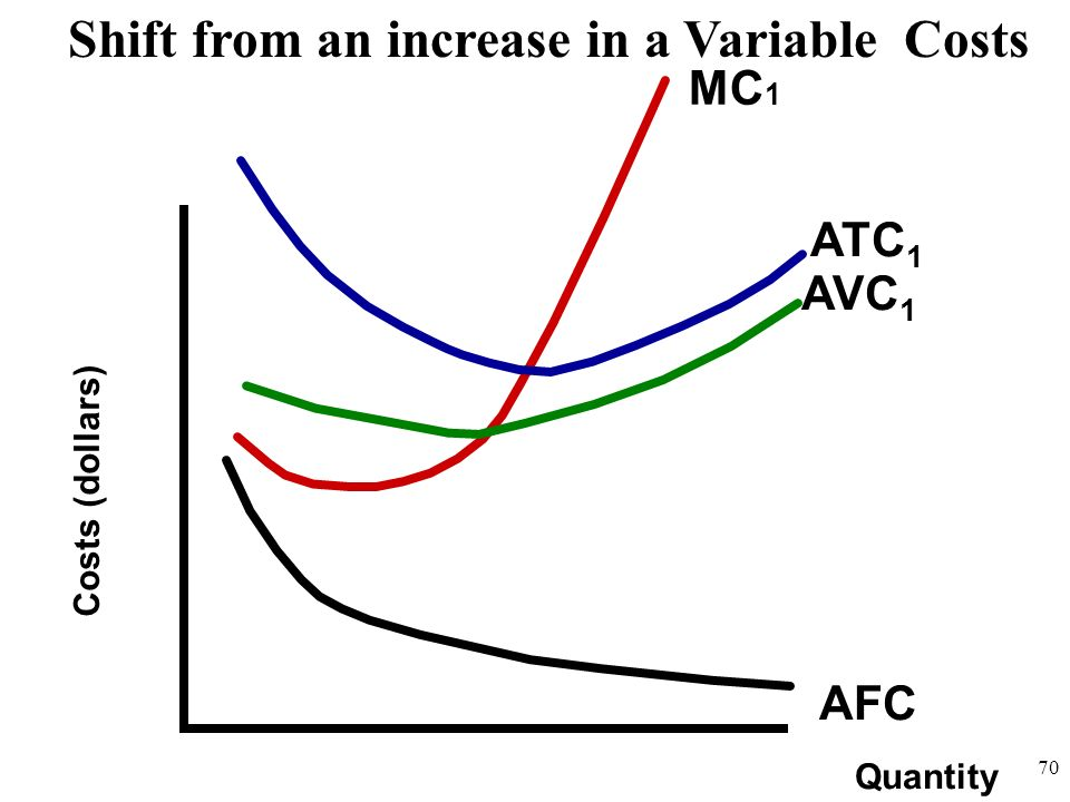 Quantity Costs (dollars) AFC ATC 1 AVC 1 Shift from an increase in a Variable Costs MC 1 70