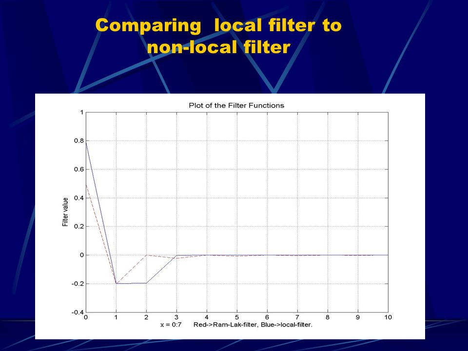 Comparing local filter to non-local filter