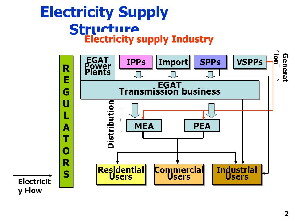 Electricity Supply Structure Electricity supply Industry REGULATORSREGULATORS REGULATORSREGULATORS EGAT Transmission business EGAT Transmission busine