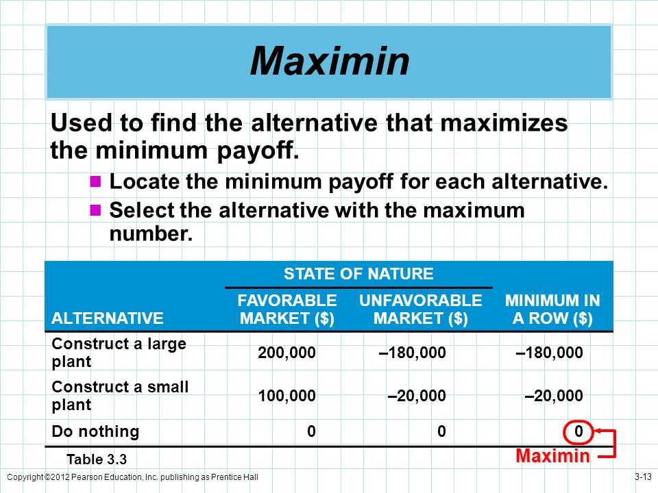 Copyright ©2012 Pearson Education, Inc. publishing as Prentice Hall 3-13 Maximin Used to find the alternative that maximizes the minimum payoff. Locat