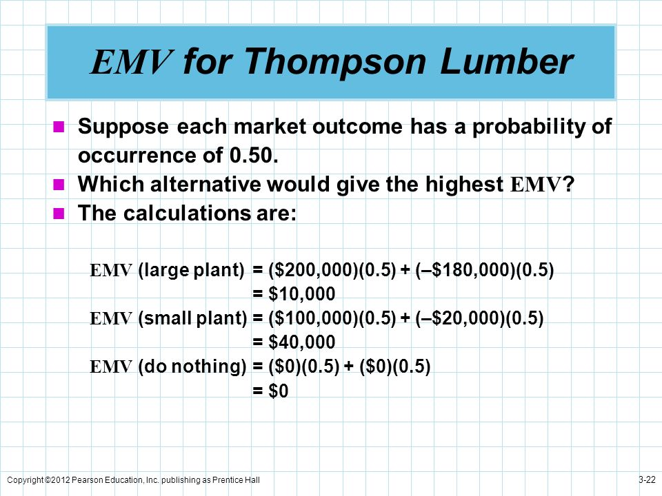 Copyright ©2012 Pearson Education, Inc. publishing as Prentice Hall 3-22 EMV for Thompson Lumber Suppose each market outcome has a probability of occu