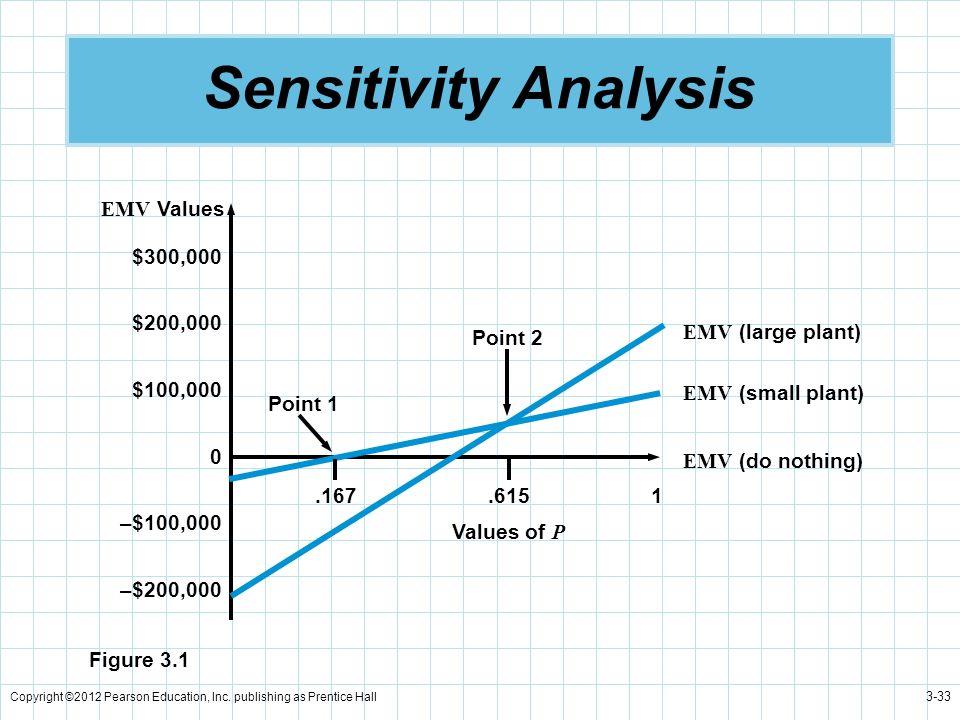 Copyright ©2012 Pearson Education, Inc. publishing as Prentice Hall 3-33 Sensitivity Analysis $300,000 $200,000 $100,000 0 –$100,000 –$200,000 EMV Val
