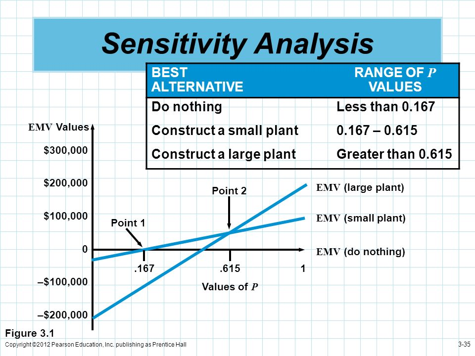 Copyright ©2012 Pearson Education, Inc. publishing as Prentice Hall 3-35 Sensitivity Analysis $300,000 $200,000 $100,000 0 –$100,000 –$200,000 EMV Val